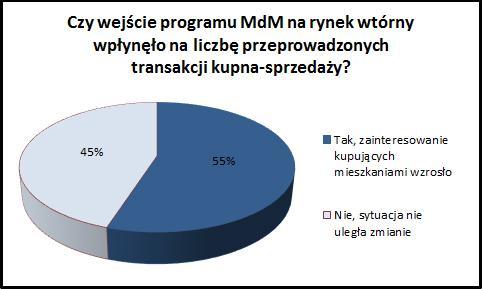 MdM na rynku wtórnym. Trendy iograniczenia