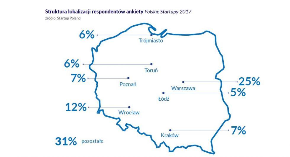 """Badanie """"Polskie Startupy 2017"""". Wielki sukces Wrocławia"""